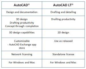 Autocad full vs autocad lt